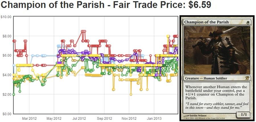 Champion of the Parish as of Feb 27, 2013