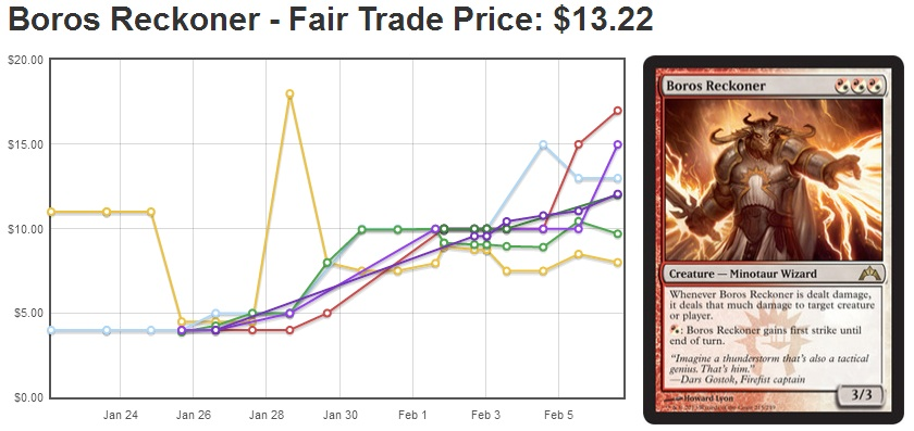 Boros Reckoner as of 2/6/2013