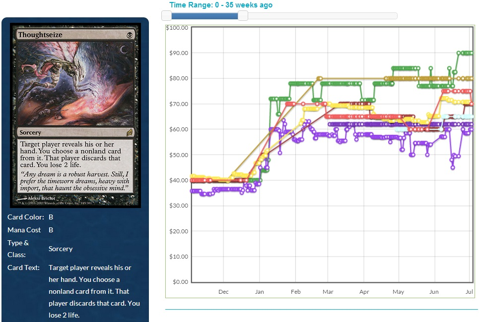 Thoughtseize as of July 2, 2013