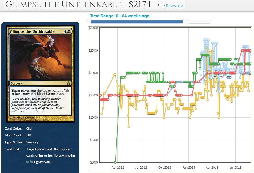 Glimpse the Unthinkable. Jan 2012 - Aug 2013