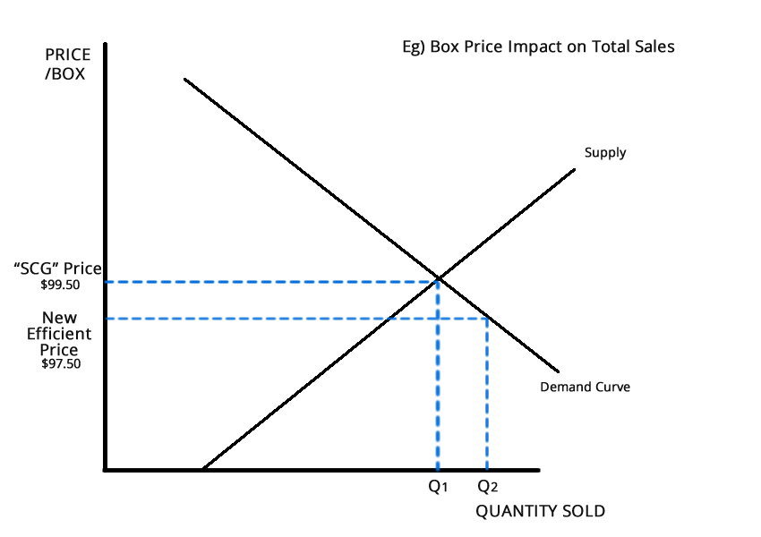 Price Efficiency Achieved?