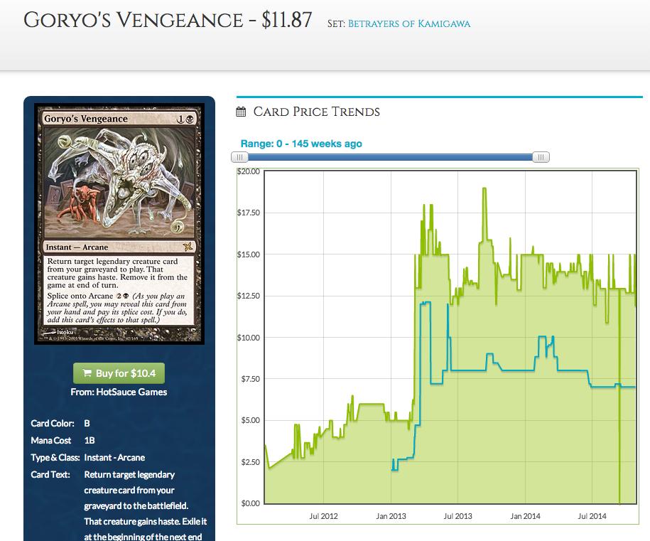 Goryo's Vengeance Chart