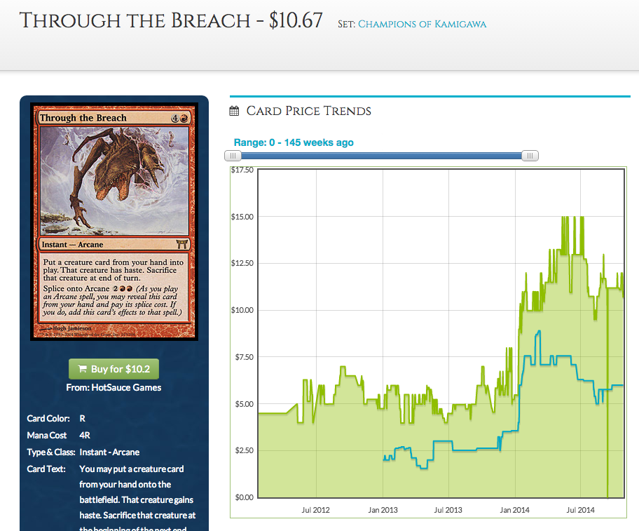 Through the Breach Chart