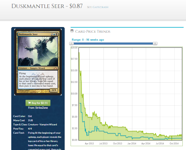 The seer failed to see the future of his price trajectory.