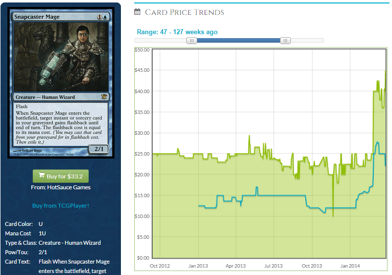 Snapcaster Mage Price Trajectory