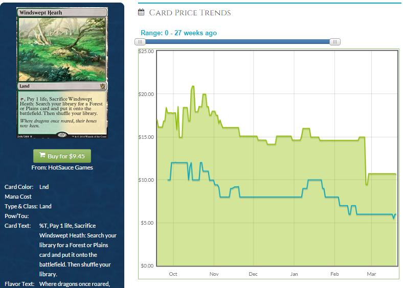 Windswept Heath Graph