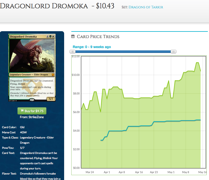 Dragonlord Dromoka Price