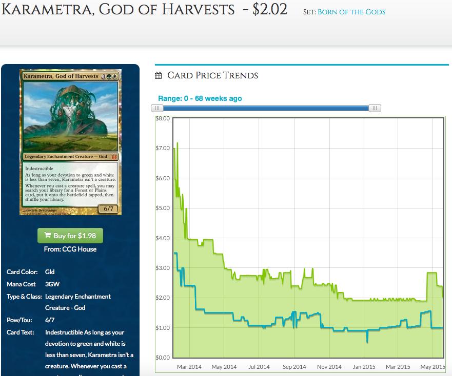 Karametra Price Graph