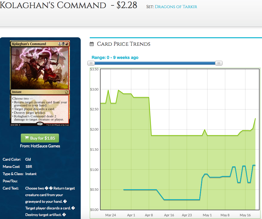 Kolaghan's Command Price Graph