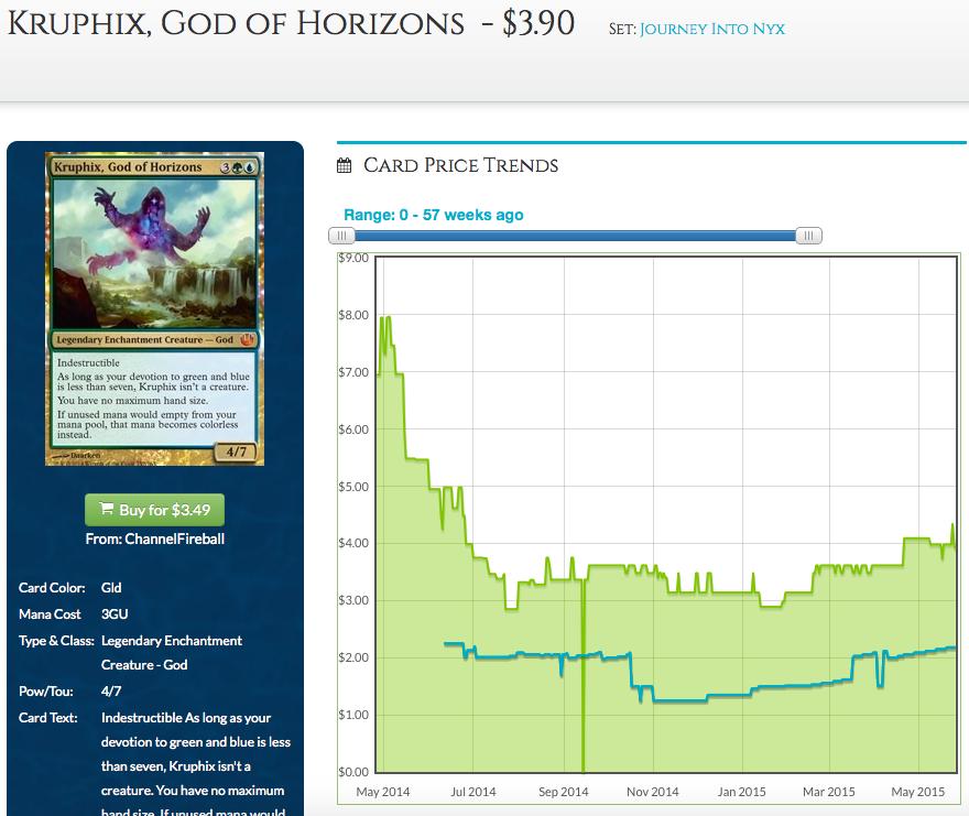 Kruphix, God of Horizons Price