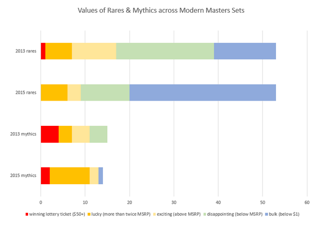 MM2 Bar Chart Compare