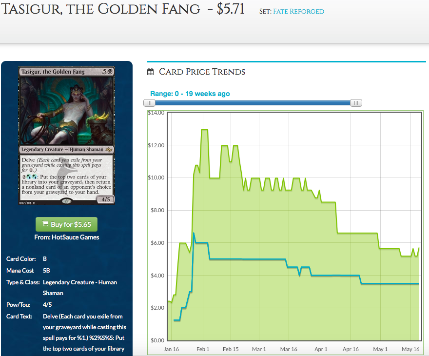 Tasigur, the Golden Fang Price Graph