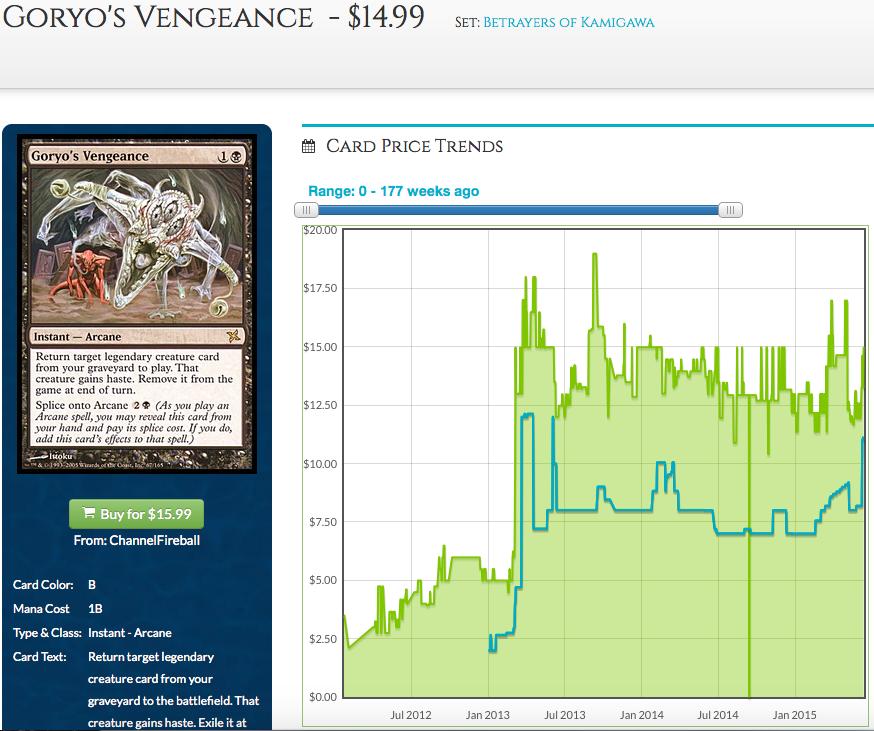 Goryo's Vengeance Price