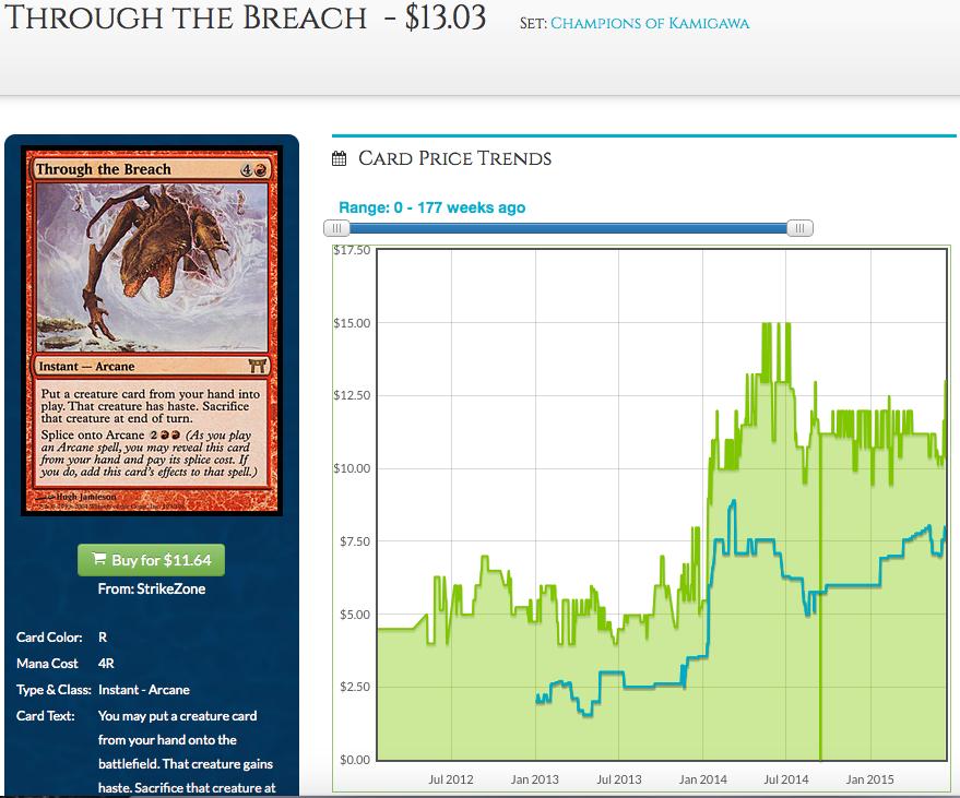 Through the Breach Price