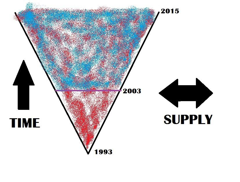 Modern Graph