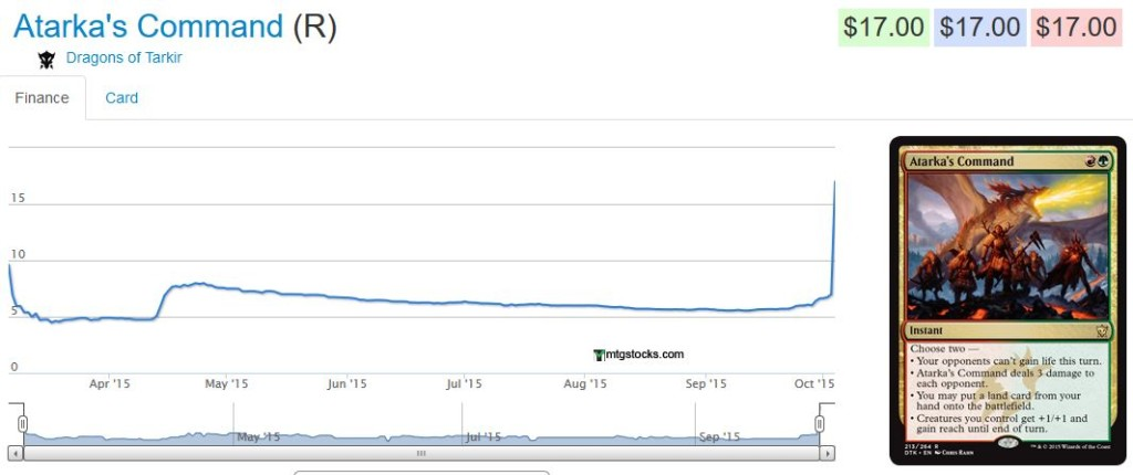 Chart from mtgstocks.com due to recency of data.