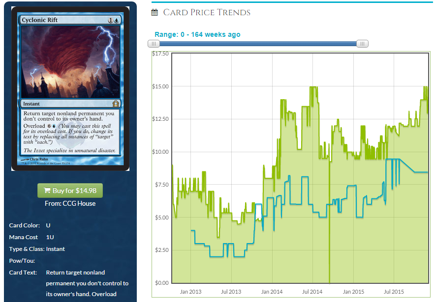 Grinder Finance – The Rise of the Rise of the Eldrazi | Blog ...