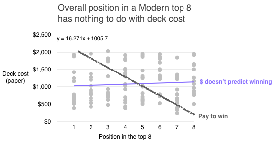 Fig. 1: Decks in the top 8 show no trend in cost. Diagonal grey line shows the expected trend for pure pay-to-win. Actual results are in purple: deck cost has nothing to do with the position within the top 8.