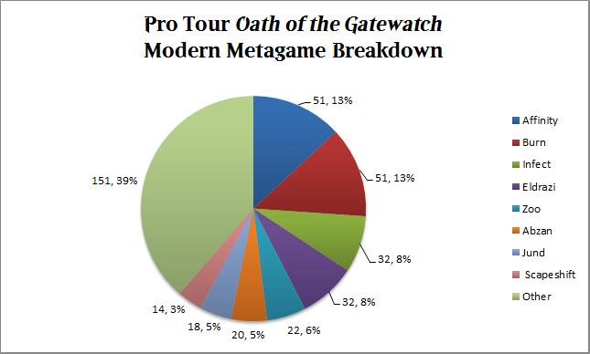 ptogw_breakdown_deckbreakdown